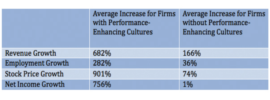 Performance-Enhancing Cultures Graph